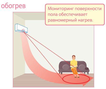 Дополнительная функция у сплит-систем при обогреве помещения